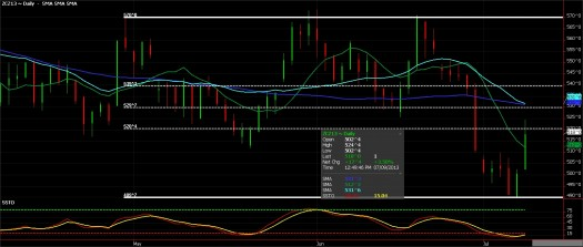 Ags - Corn Futures, July 9, 2013