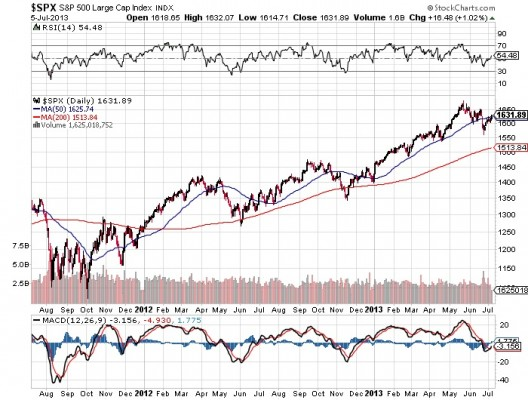 S&P 500 Large Cap Index Chart for Indices