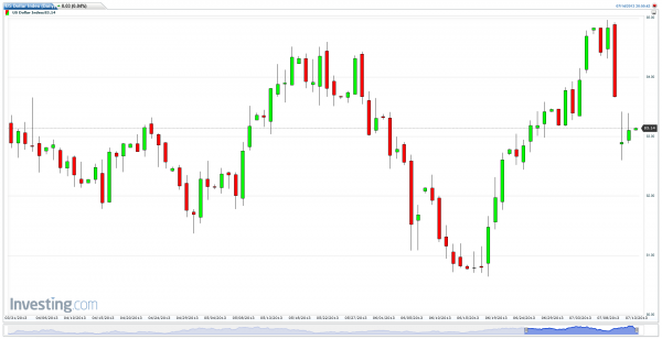 US Dollar Index Daily chart, July 14, 2013 for the Option Queen Letter