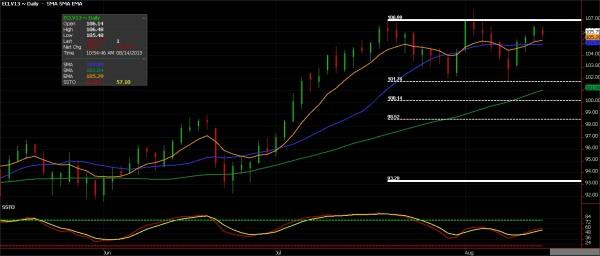 Crude oil Futures, August 14, 2013