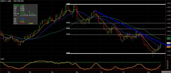 Natural Gas Futures chart for August 19, 2013