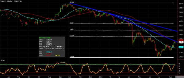 Gold Futures chart for August 20, 2013