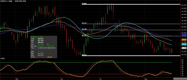 Greenback - US Dollar Index Futures chart for August 22, 2013