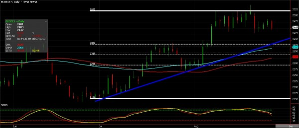 Cocoa Futures chart for August 27, 2013