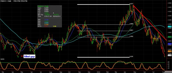 Natural Gas Futures, August 8, 2013