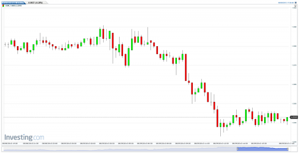 Euro USD - Eurodollars