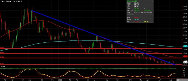 Sugar (Azucar) Futures chart for September 3, 2013