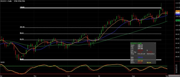 Crude oil futures chart for September 4, 2013