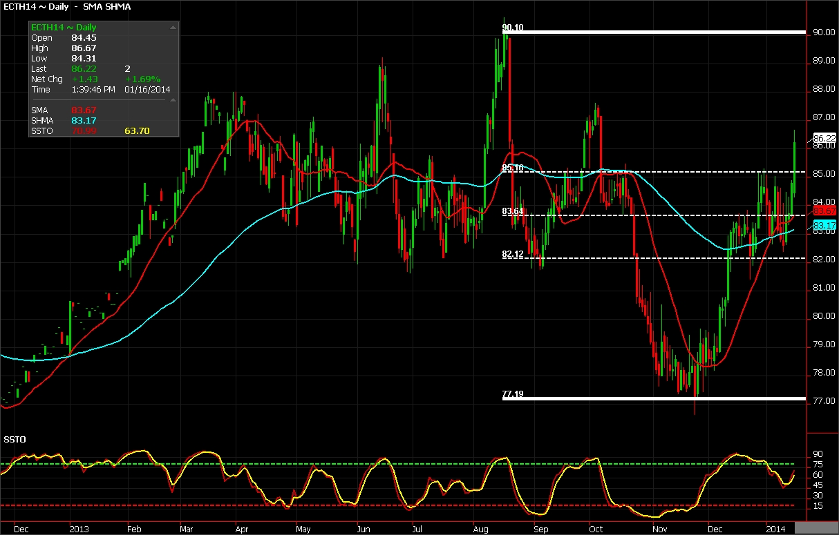 Cotton futures chart for January 16, 2014
