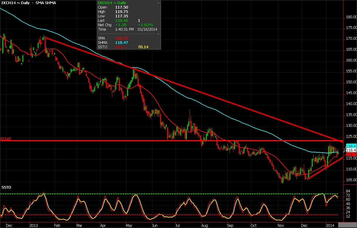 Coffee Futures chart of January 16, 2014