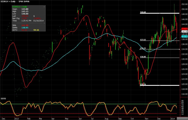 OJ Futures chart of January 16, 2014
