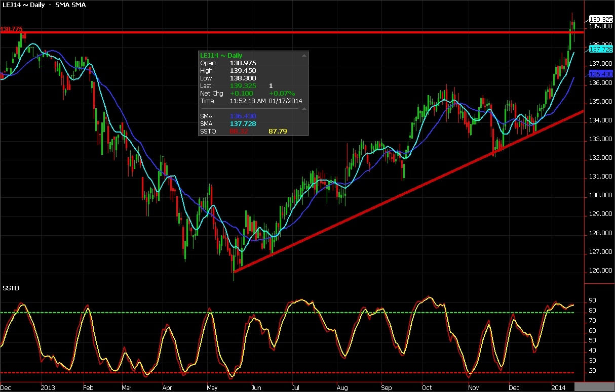 Live Cattle Futures chart for January 17, 2014