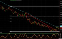 Coffee Futures chart of January 3, 2014