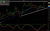 British Pound daily chart for April 11, 2014 - FX