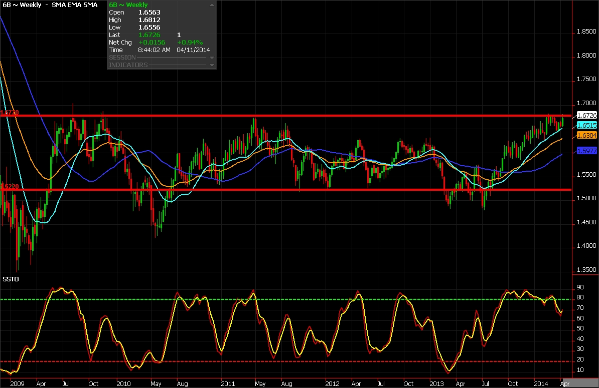 British Pound weekly chart for April 11, 2014 - FX