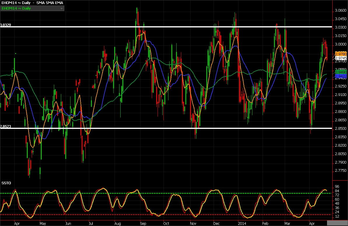 Heating oil futures for June 2014