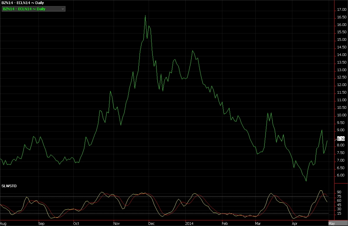 Brent crude oil futures vs. WTI