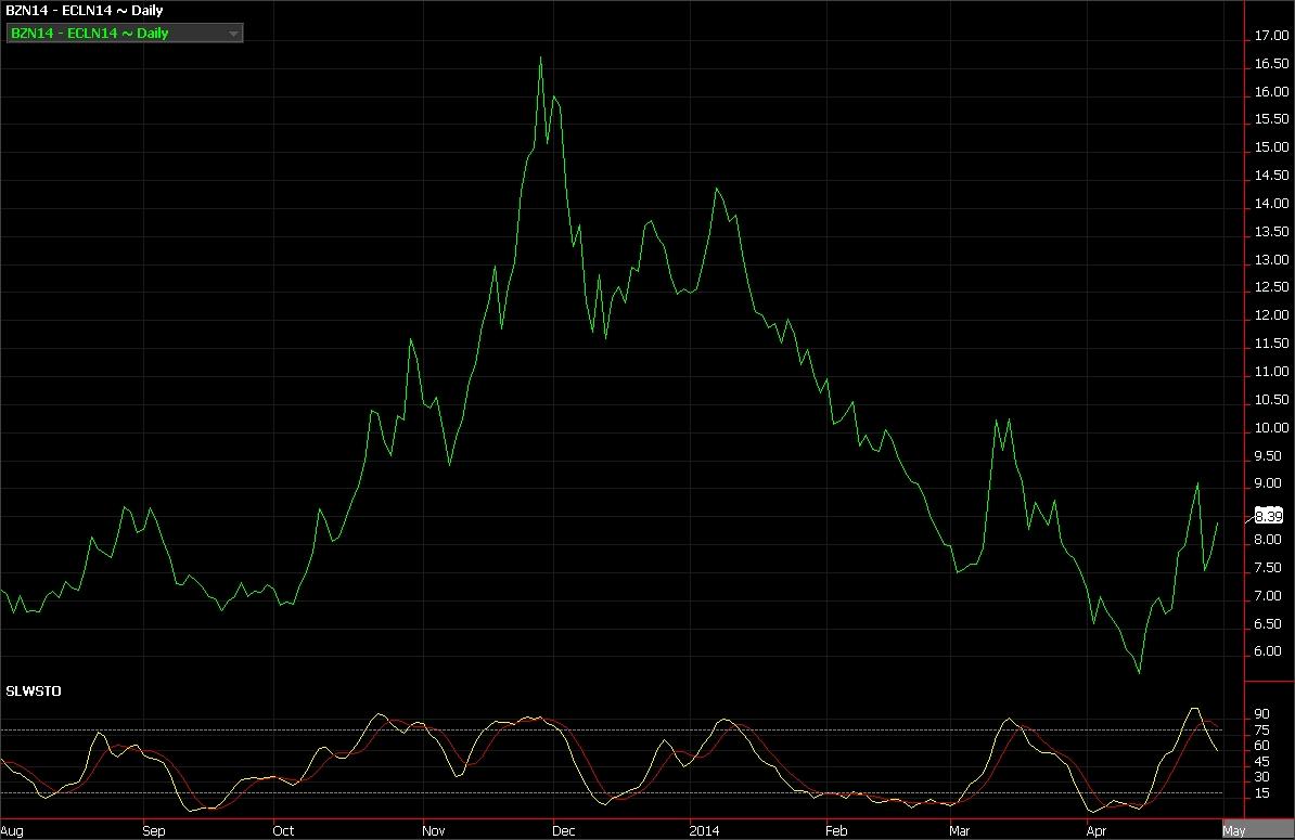 Brent crude oil futures vs. WTI