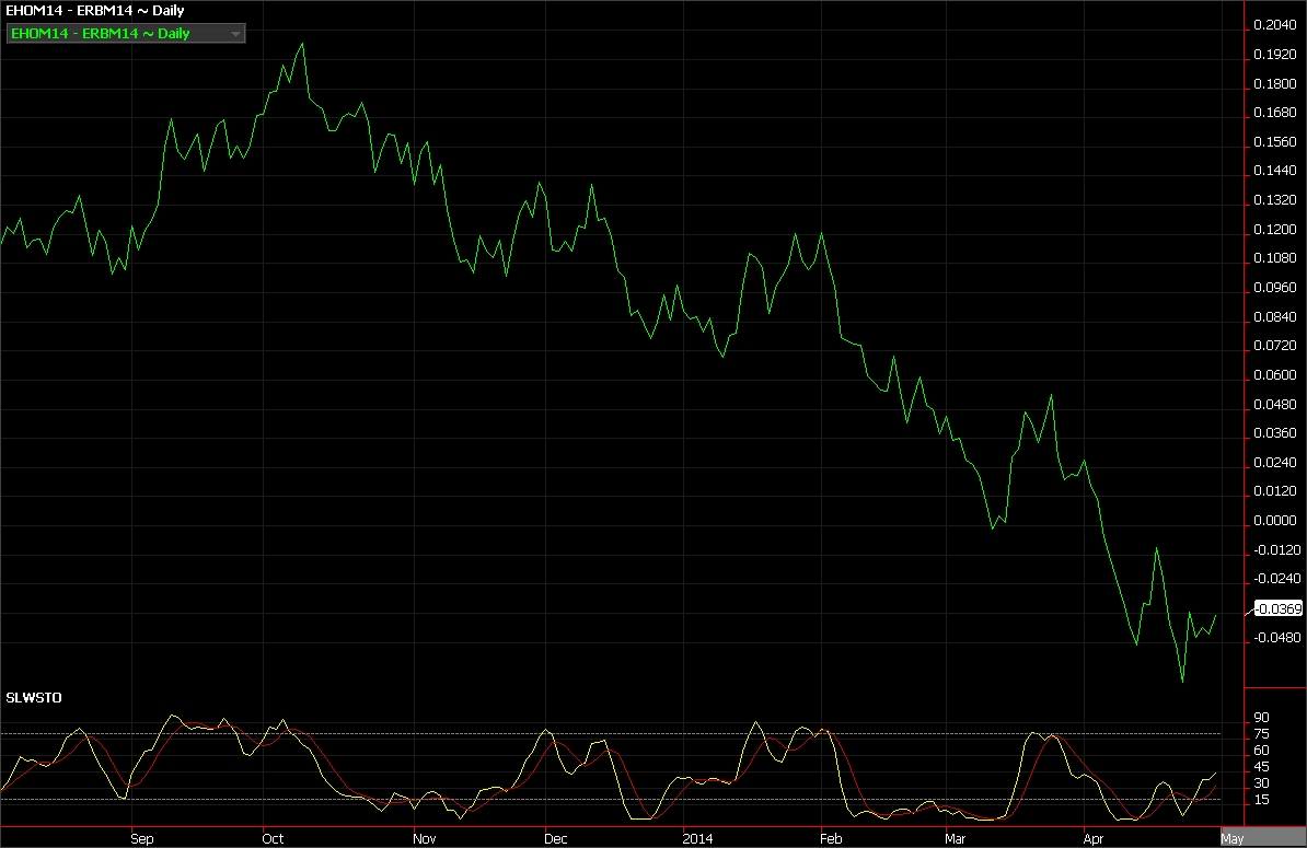Heating oil futures vs. RBOB