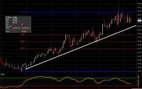 Cotton Futures chart for April 9, 2014