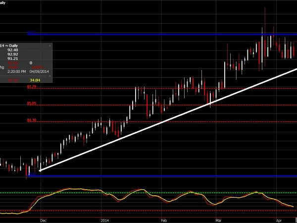 Cotton Futures chart for April 9, 2014
