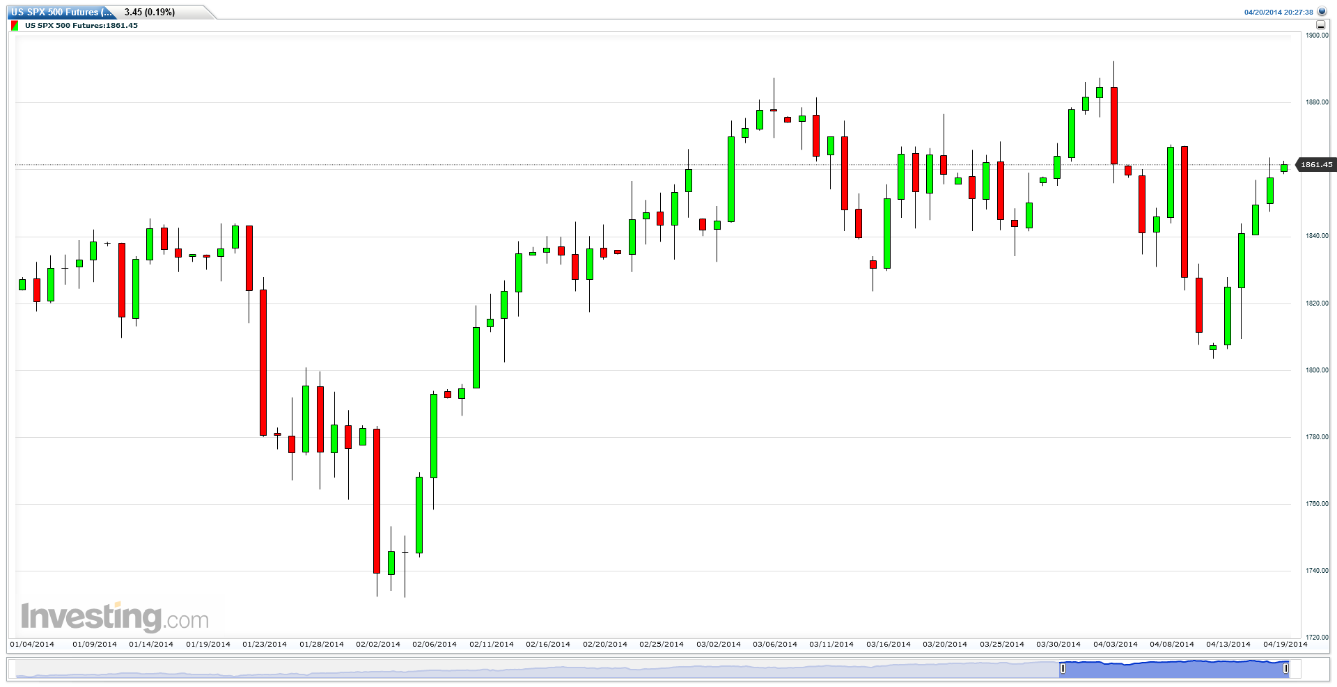 US SPX 500 Futures (Daily) 2014, 04, 20