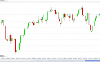 S&P 500 Futures (Daily) chart for the Option Queen