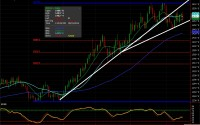 Soybean futures chart for Ags
