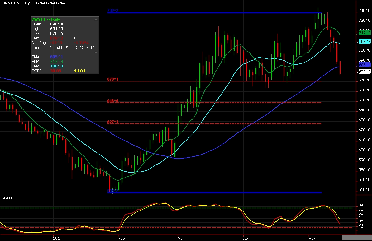 Wheat Futures chart for Ags