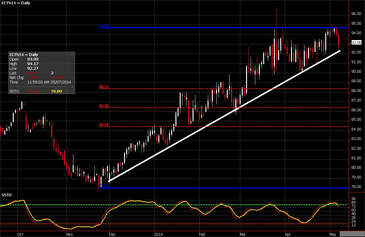 Cotton Futures chart