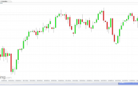 S&P 500 Futures (Daily) chart