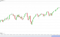 US SPX 500 Futures (Daily)