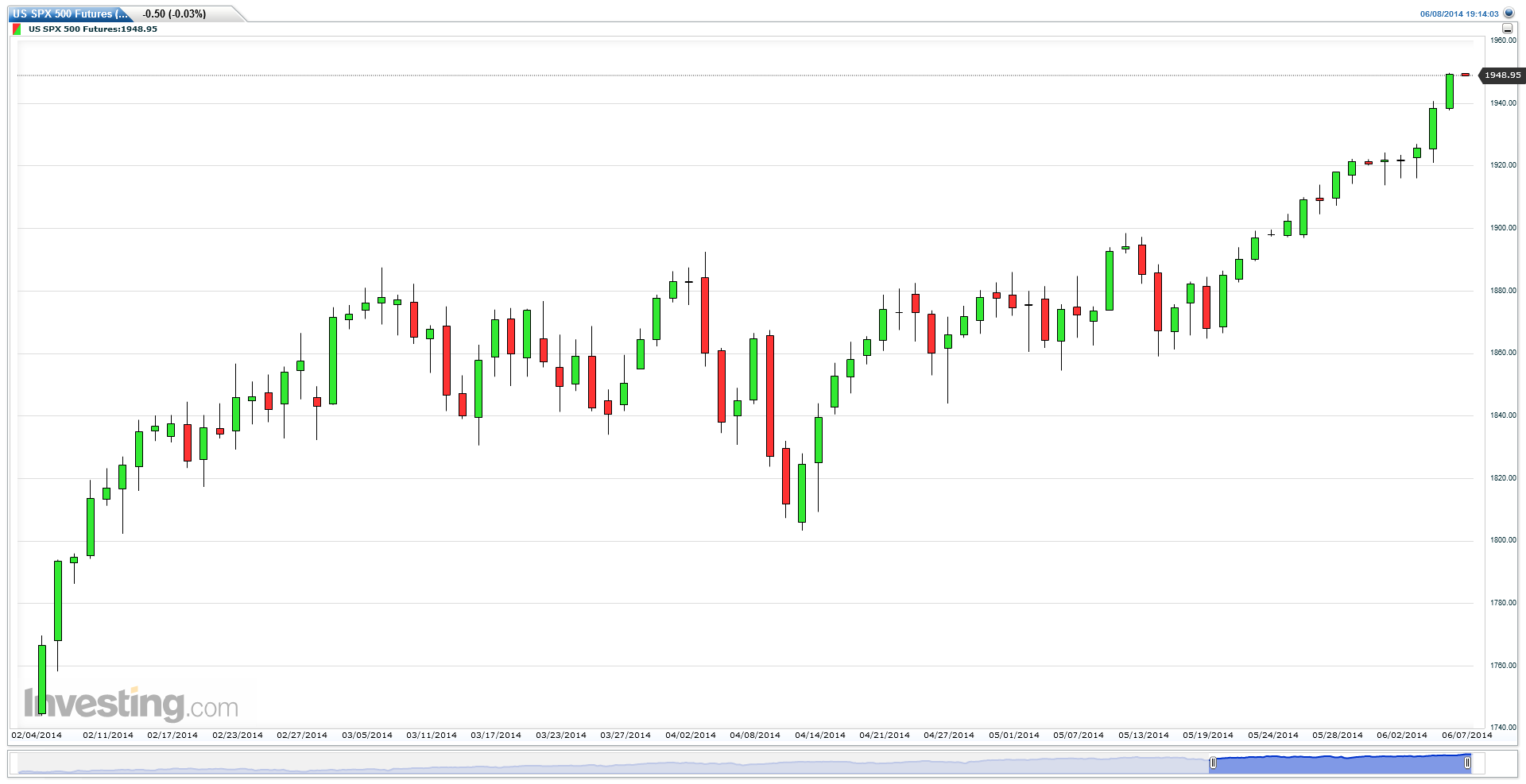 US SPX 500 Futures (Daily) for the Option Queen Letter