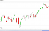 US SPX 500 Futures (Daily) for Option Queen Letter