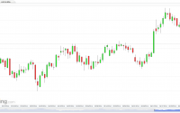 Brent oil (Daily) July 4, 2014