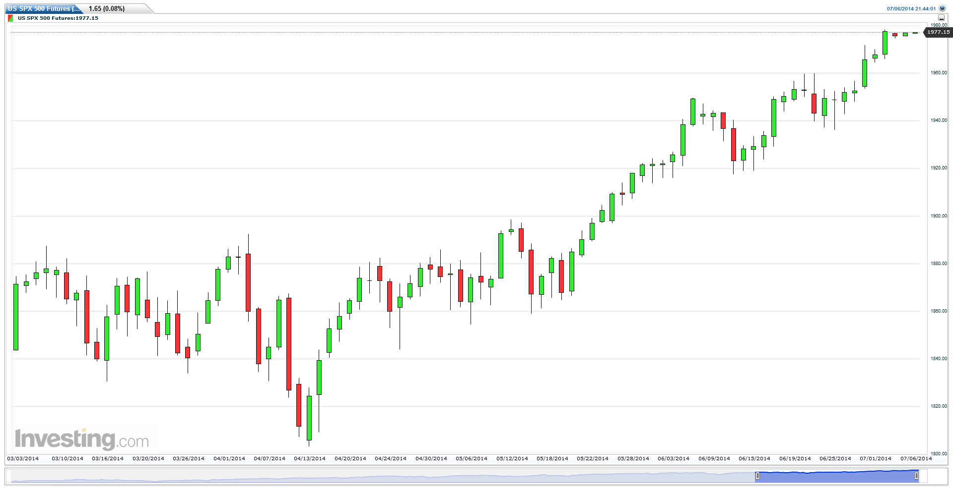 US SPX 500 Futures (Daily), July 6, 2014