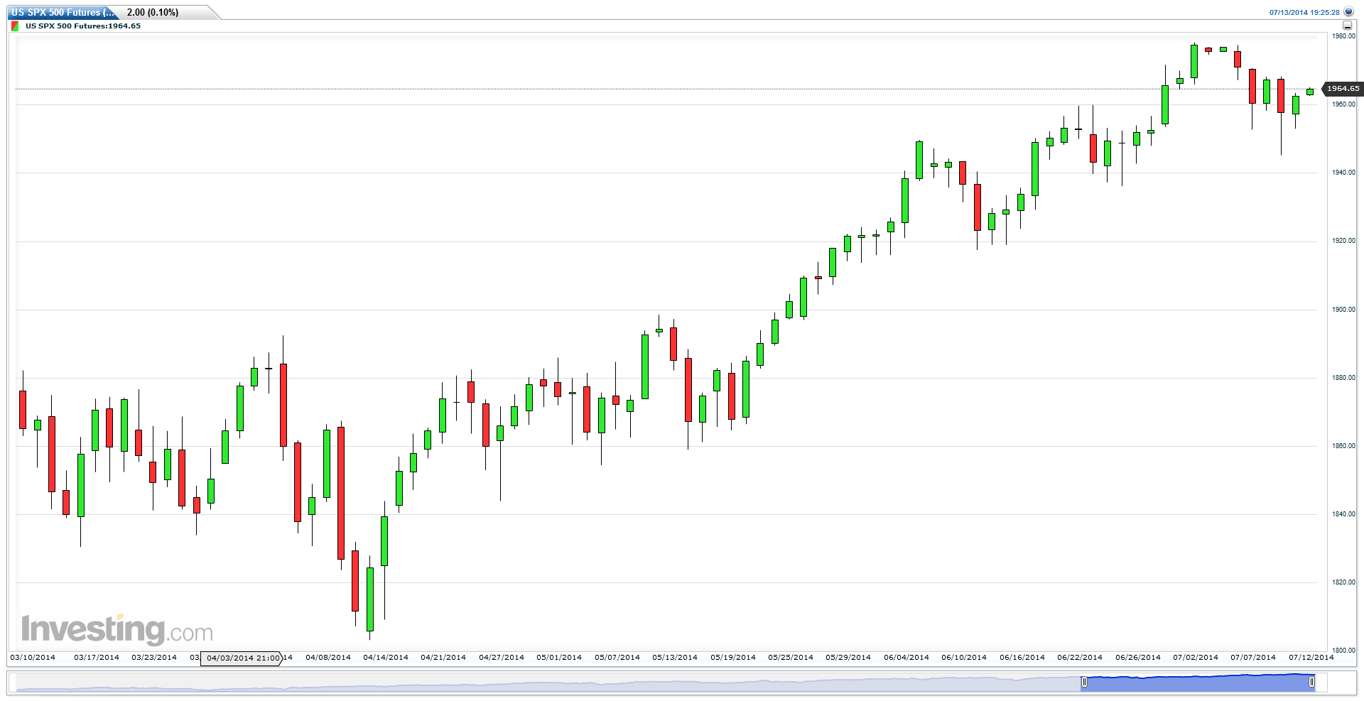 US SPX 500 Futures (Daily) - Option Queen Letter