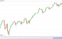 US SPX 500 Futures (Daily) July 21, 2014