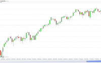 US SPX 500 Futures (Daily) for August 3, 2014