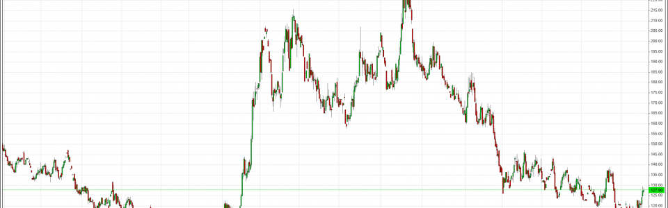 US Coffee futures