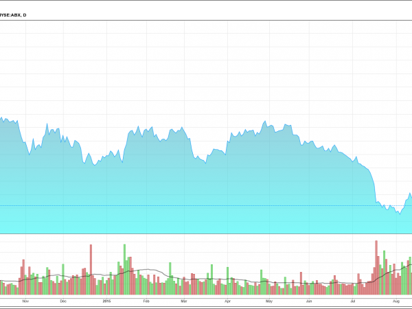 Barrick Gold Corporation (ABX)