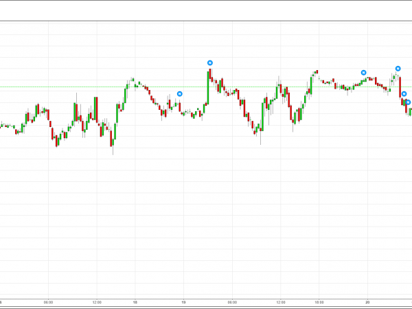 S&P 500 Futures - Dec 15
