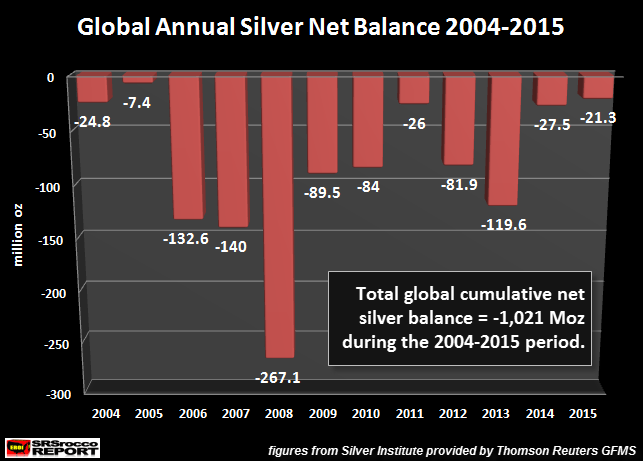Global Annual Silver Net Balance 2004-2015 - Steve St. Angelo (SRSrocco) - silver deficits expert
