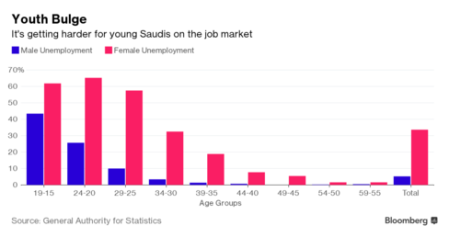 Saudi job market after Doha