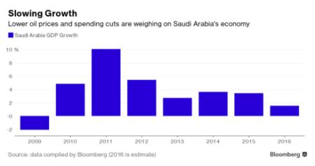 Saudi Arabia's economy post Doha